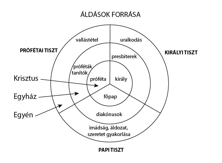 aldasok_forrasa
